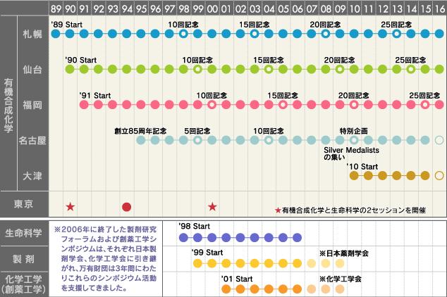 万有シンポジウムの歴史 年表